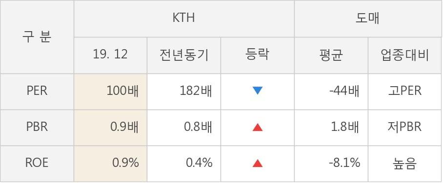 [잠정실적]KTH, 3년 중 최고 매출 달성, 영업이익은 직전 대비 -33%↓ (개별)