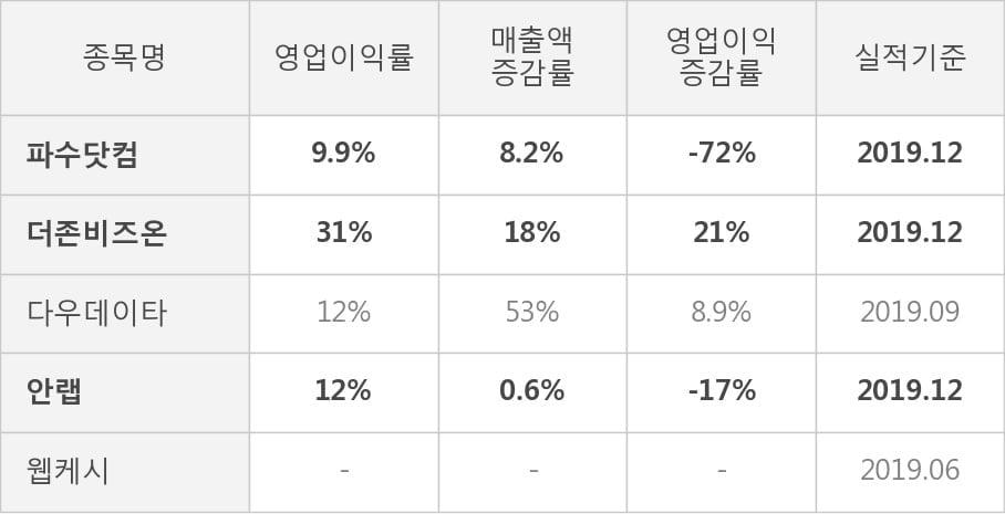 [잠정실적]파수닷컴, 3년 중 최고 매출 달성, 영업이익은 흑자전환 (연결)
