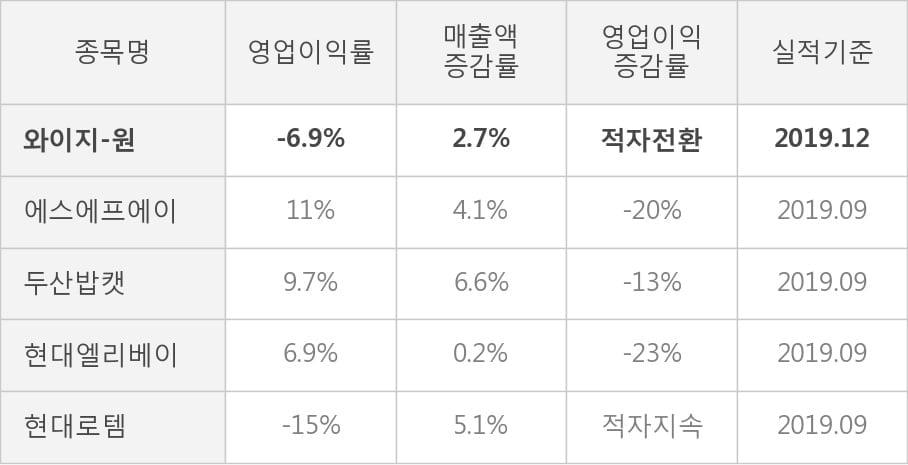 [잠정실적]와이지-원, 3년 중 가장 낮은 영업이익, 매출액은 직전 대비 -11%↓ (연결)