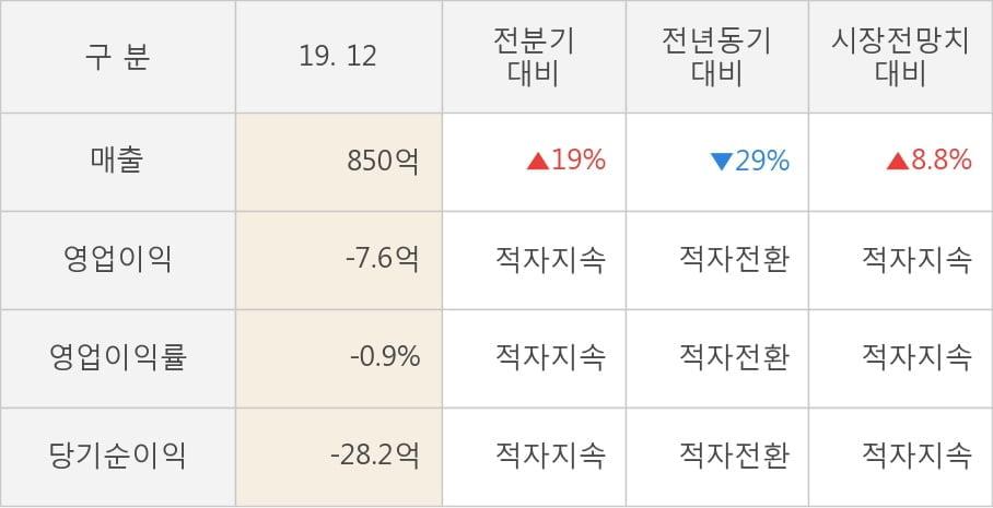 [잠정실적]엘앤에프, 작년 4Q 매출액 850억(-29%) 영업이익 -7.6억(적자전환) (연결)