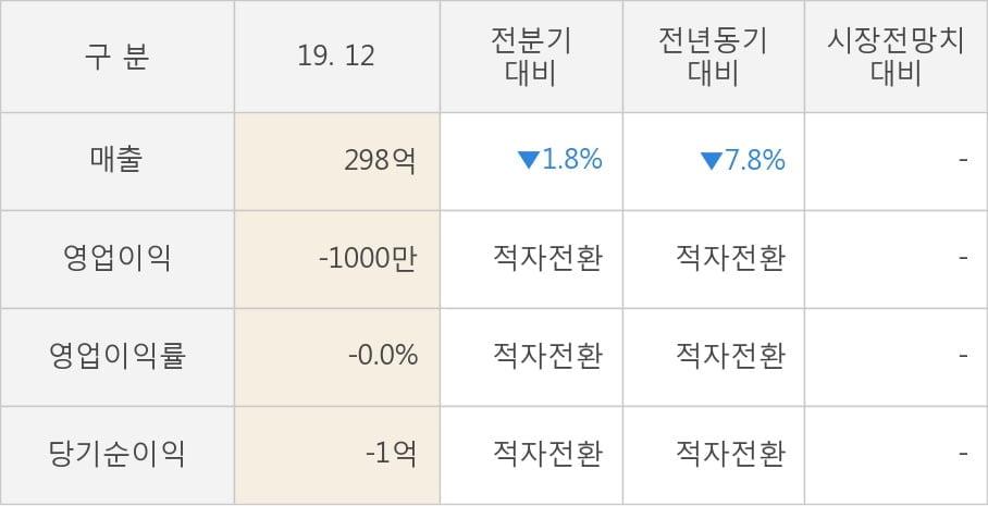 [잠정실적]인포뱅크, 작년 4Q 매출액 298억(-7.8%) 영업이익 -1000만(적자전환) (연결)