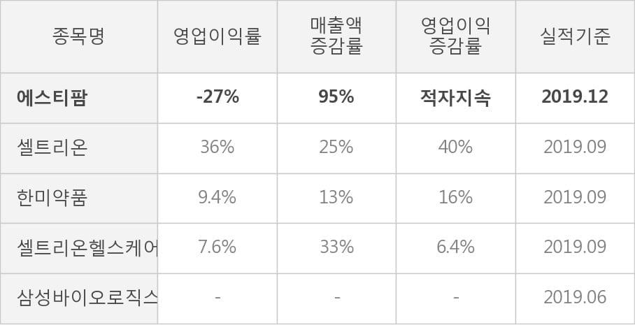 [잠정실적]에스티팜, 작년 4Q 매출액 394억(+95%) 영업이익 -107억(적자지속) (연결)