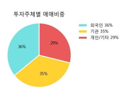 '신세계' 5% 이상 상승, 주가 상승세, 단기 이평선 역배열 구간