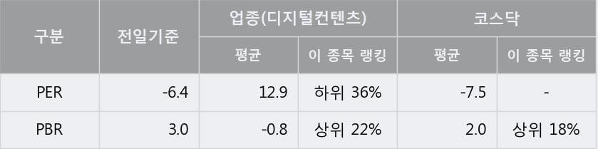 '바른손이앤에이' 상한가↑ 도달, 단기·중기 이평선 정배열로 상승세