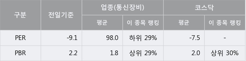 '인콘' 10% 이상 상승, 단기·중기 이평선 정배열로 상승세