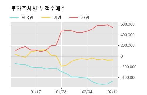 '롯데관광개발' 5% 이상 상승, 주가 상승세, 단기 이평선 역배열 구간