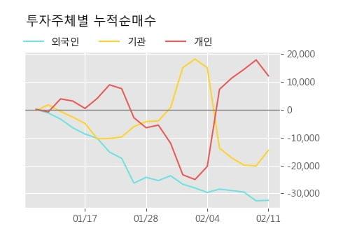 '아주캐피탈' 5% 이상 상승, 주가 상승세, 단기 이평선 역배열 구간