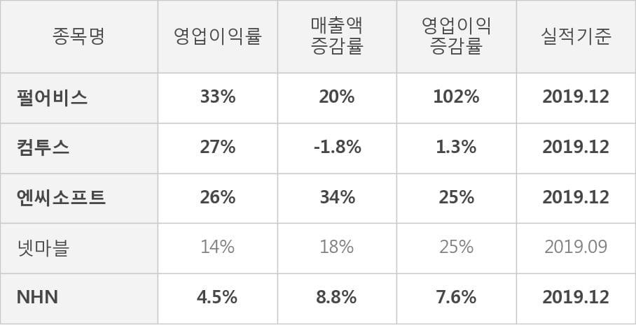 [잠정실적]펄어비스, 작년 4Q 매출액 1196억(+20%) 영업이익 391억(+102%) (연결)