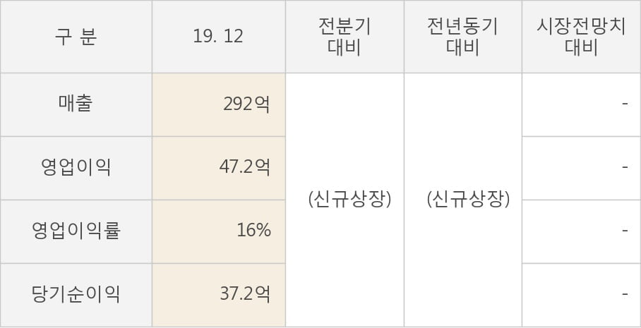 [잠정실적]에스제이그룹, 작년 4Q 매출액 292억, 영업이익 47.2억 (연결)