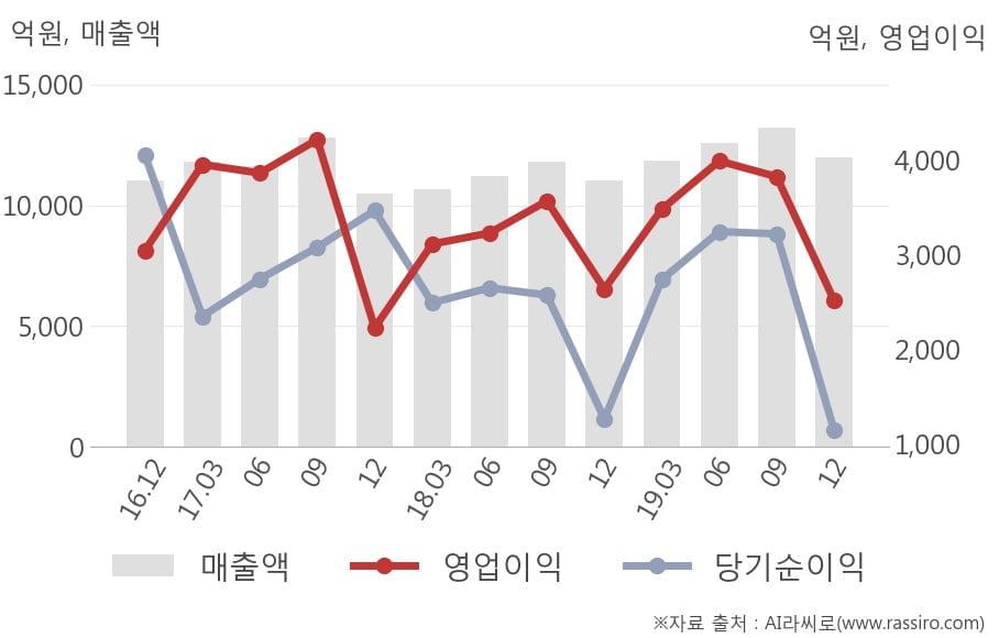 [잠정실적]KT&G, 작년 4Q 매출액 1조2007억(+9.0%) 영업이익 2518억(-4.6%) (연결)