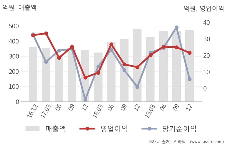 [잠정실적]코프라, 작년 4Q 매출액 472억(-1.6%) 영업이익 21.5억(+68%) (연결)