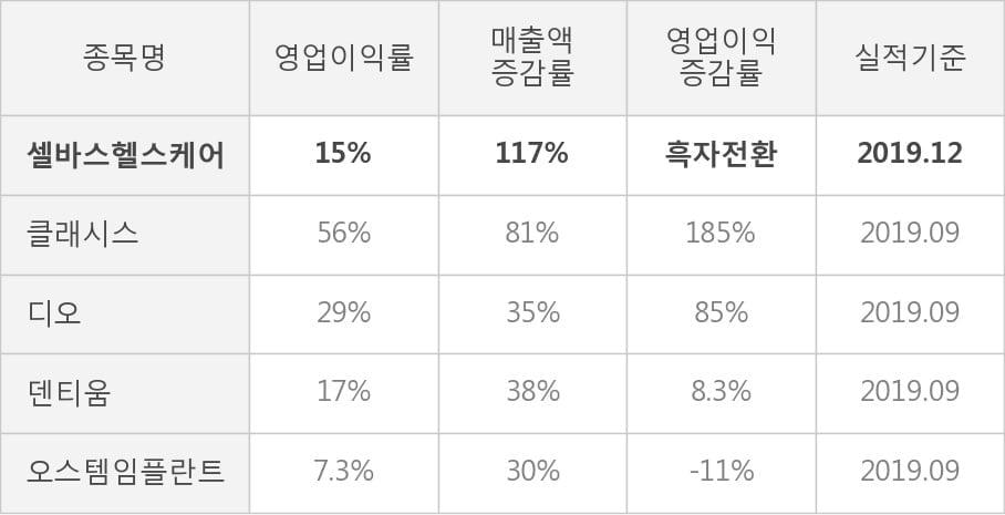 [잠정실적]셀바스헬스케어, 3년 중 최고 영업이익 기록, 매출액은 직전 대비 -14%↓ (연결)