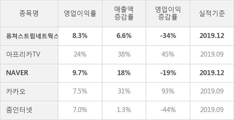 [잠정실적]퓨쳐스트림네트웍스, 작년 4Q 매출액 367억(+6.6%) 영업이익 30.3억(-34%) (연결)
