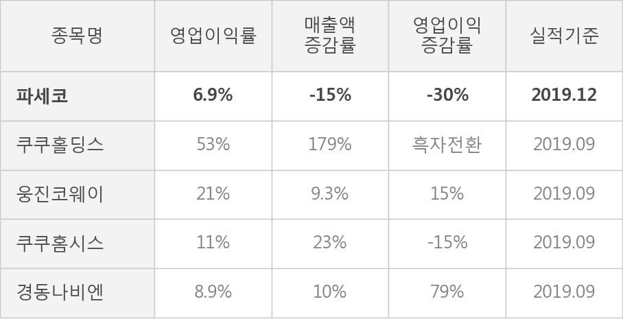 [잠정실적]파세코, 작년 4Q 매출액 443억(-15%) 영업이익 30.8억(-30%) (개별)