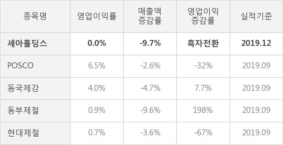 [잠정실적]세아홀딩스, 작년 4Q 매출액 1조1557억(-9.7%) 영업이익 4.4억(흑자전환) (연결)