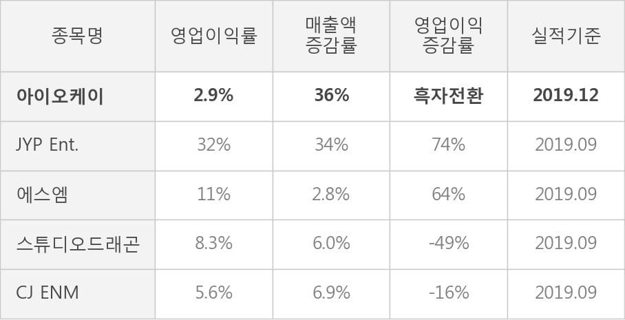 [잠정실적]아이오케이, 작년 4Q 영업이익 4.7억원... 전년동기比 큰 폭 증가 (연결)