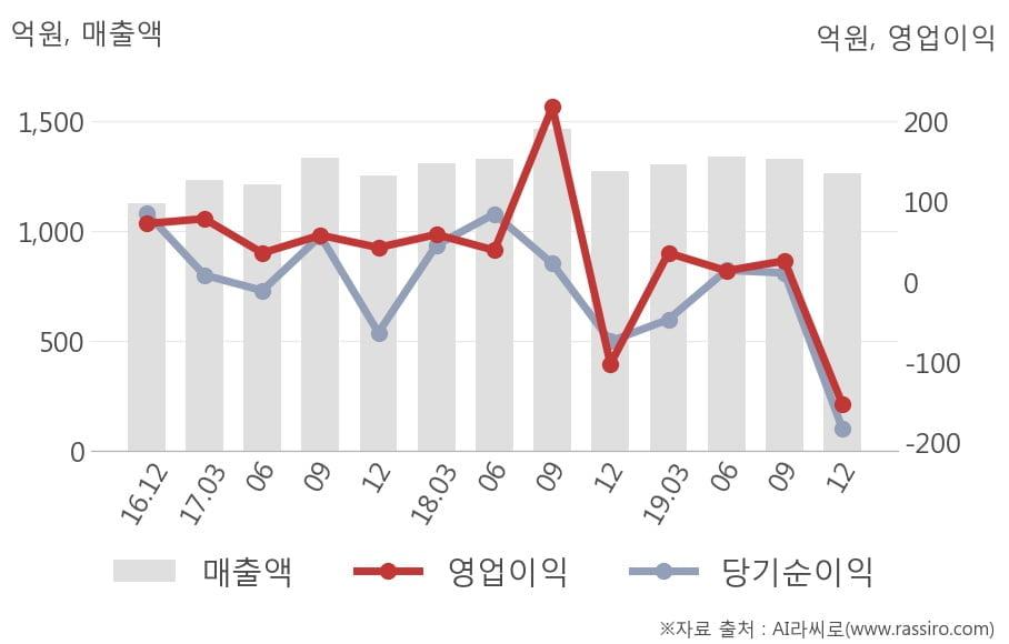 [잠정실적]JW중외제약, 3년 중 가장 낮은 영업이익, 매출액은 직전 대비 -5.0%↓ (연결)