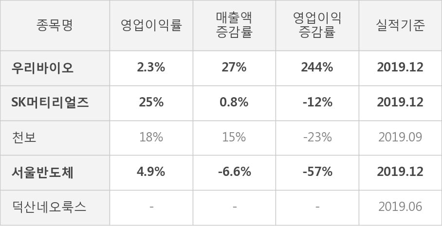 [잠정실적]우리바이오, 3년 중 최고 영업이익 기록, 매출액은 직전 대비 -0.6%↓ (연결)