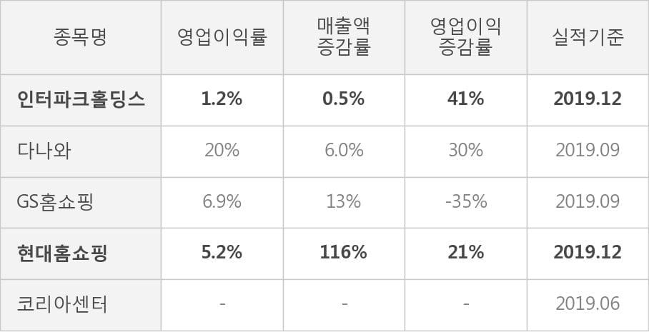 [잠정실적]인터파크홀딩스, 작년 4Q 매출액 8799억(+0.5%) 영업이익 109억(+41%) (연결)
