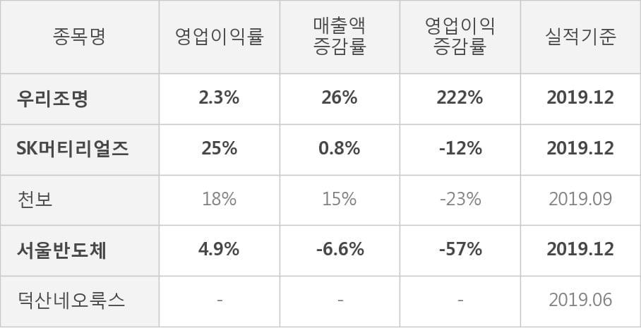 [잠정실적]우리조명, 3년 중 최고 영업이익 기록, 매출액은 직전 대비 -0.2%↓ (연결)
