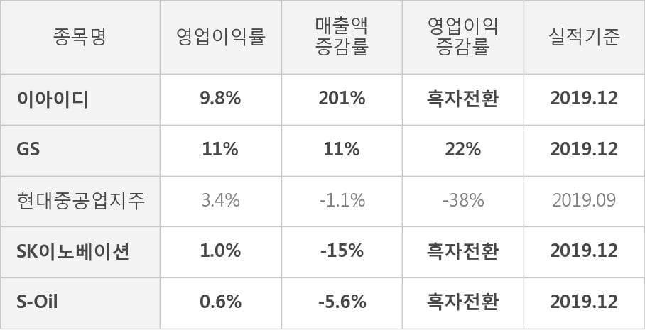 [잠정실적]이아이디, 3년 중 최고 영업이익 기록, 매출액은 직전 대비 -10%↓ (연결)