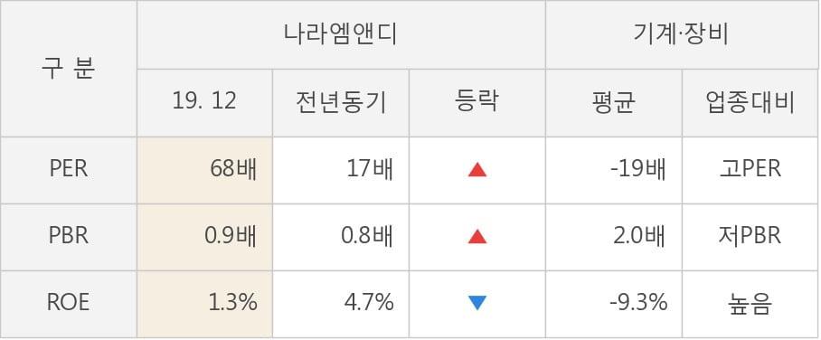 [잠정실적]나라엠앤디, 3년 중 최고 매출 달성, 영업이익은 직전 대비 -67%↓ (연결)