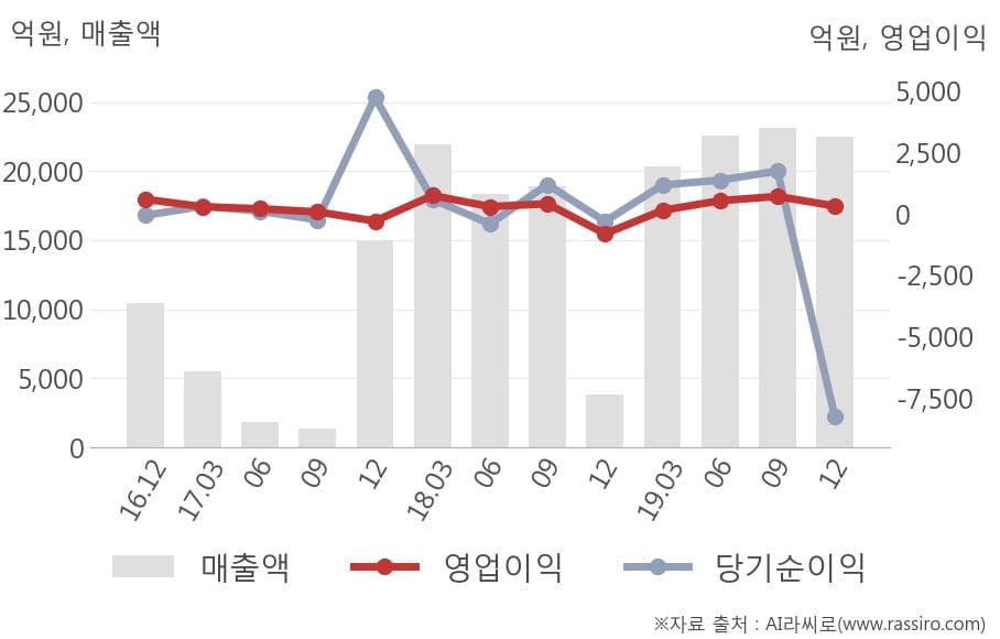 [잠정실적]롯데지주, 작년 4Q 매출액 2조2494억(+489%) 영업이익 328억(흑자전환) (연결)