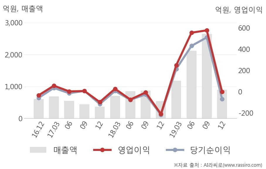 [잠정실적]케이엠더블유, 작년 4Q 매출액 894억(+65%) 영업이익 -1.7억(적자지속) (연결)