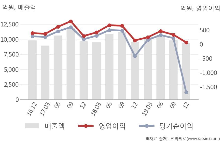 [잠정실적]롯데하이마트, 3년 중 가장 낮은 영업이익, 매출액은 직전 대비 -4.9%↓ (개별)
