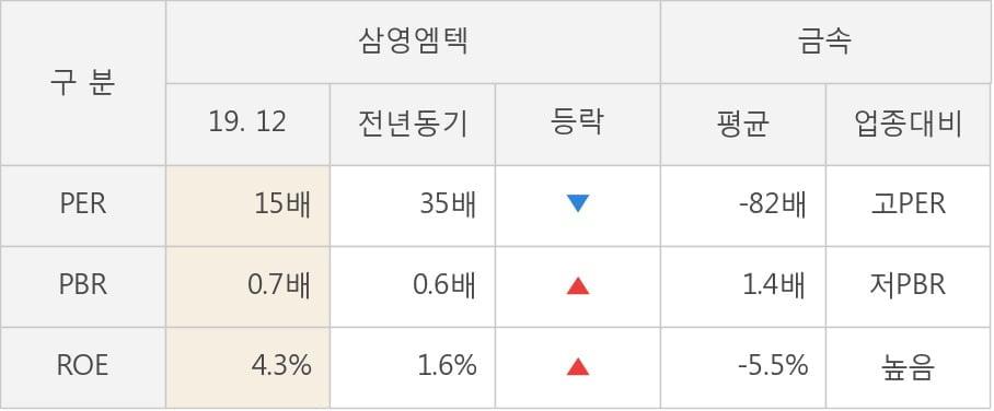[잠정실적]삼영엠텍, 작년 4Q 매출액 206억(-26%) 영업이익 11.4억(+28%) (연결)