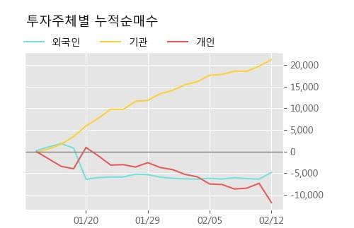 'CJ제일제당 우' 5% 이상 상승, 단기·중기 이평선 정배열로 상승세