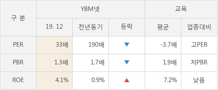 [잠정실적]YBM넷, 작년 4Q 매출액 150억(-2.9%) 영업이익 4.7억(+81%) (연결)