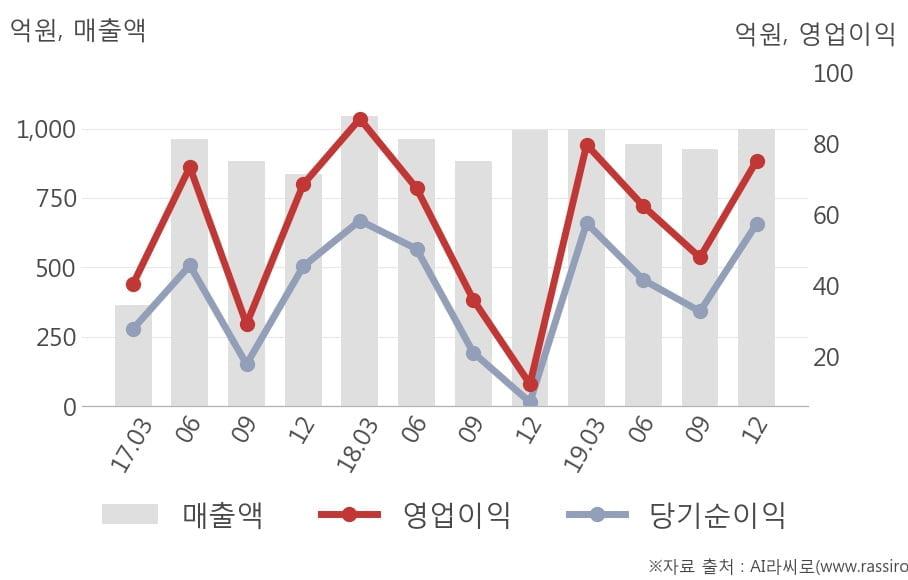 [잠정실적]크라운제과, 작년 4Q 매출액 998억(+0.4%) 영업이익 75.2억(+516%) (개별)