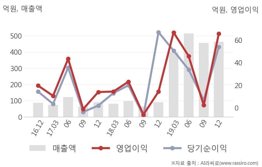 [잠정실적]이월드, 작년 4Q 매출액 463억(+408%) 영업이익 65.6억(+359%) (개별)
