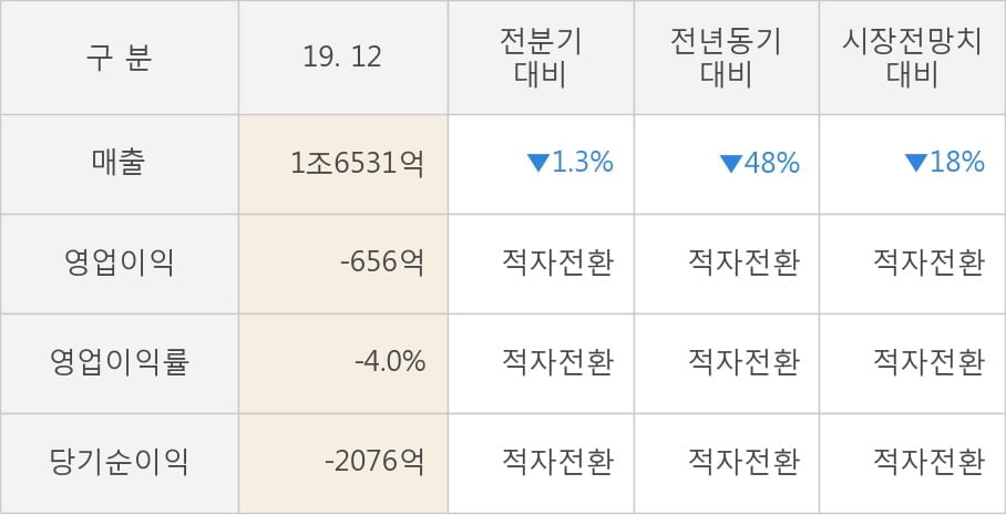 [잠정실적]LG, 3년 중 가장 낮은 영업이익, 매출액은 직전 대비 -1.3%↓ (연결)
