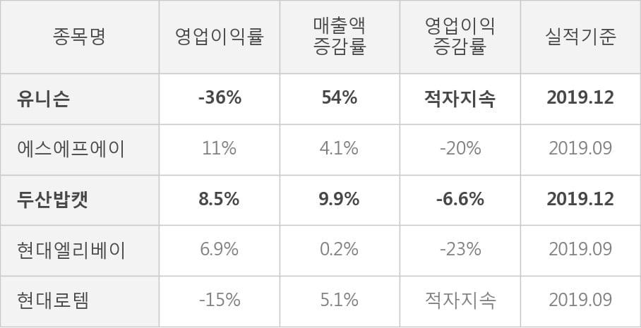 [잠정실적]유니슨, 작년 4Q 매출액 144억(+54%) 영업이익 -51.9억(적자지속) (연결)