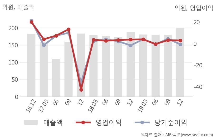 [잠정실적]신화실업, 3년 중 최고 매출 달성, 영업이익은 직전 대비 -9.4%↓ (개별)
