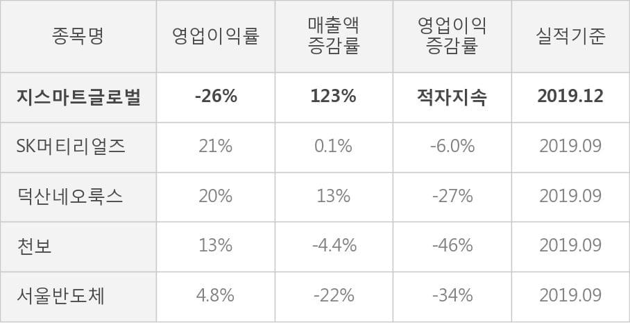 [잠정실적]지스마트글로벌, 작년 4Q 매출액 43.5억(+123%) 영업이익 -11.3억(적자지속) (개별)