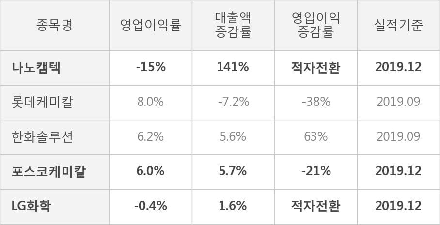 [잠정실적]나노캠텍, 작년 4Q 매출액 86.6억(+141%) 영업이익 -13.3억(적자전환) (연결)