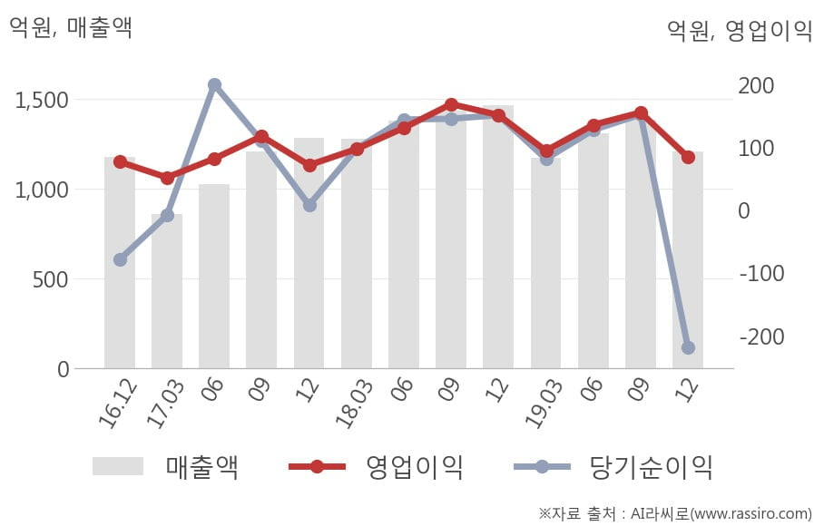 [잠정실적]아이디스홀딩스, 작년 4Q 매출액 1209억(-18%) 영업이익 84.1억(-44%) (연결)