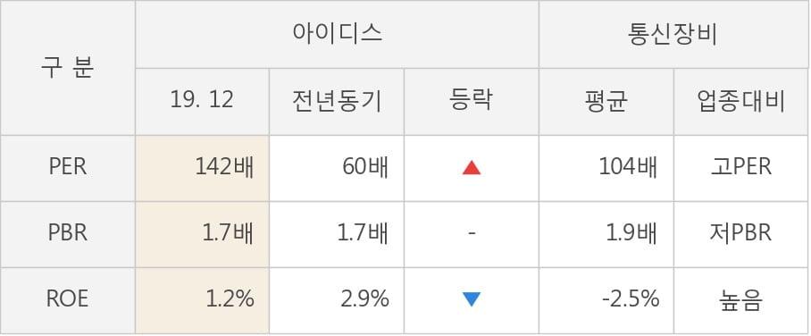 [잠정실적]아이디스, 3년 중 최고 매출 달성, 영업이익은 직전 대비 462%↑ (연결)