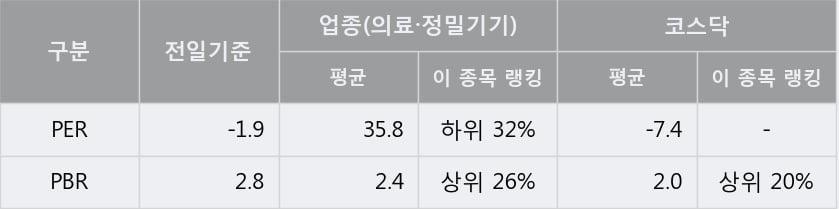 '수젠텍' 10% 이상 상승, 주가 상승세, 단기 이평선 역배열 구간
