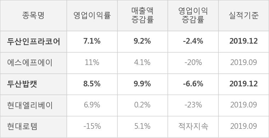 [잠정실적]두산인프라코어, 작년 4Q 매출액 1조9466억(+9.2%) 영업이익 1386억(-2.4%) (연결)