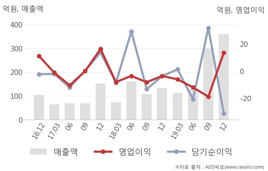 [잠정실적]누리플랜, 작년 4Q 영업이익 13.4억원... 전년동기比 큰 폭 증가 (연결)