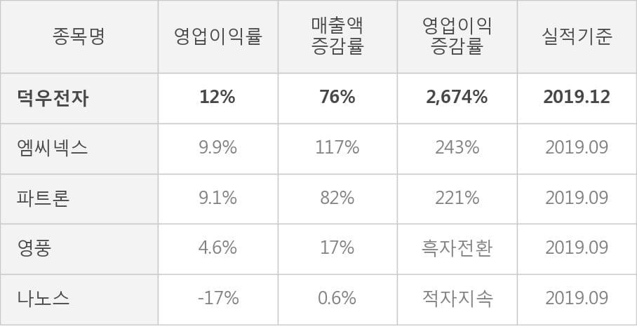 [잠정실적]덕우전자, 작년 4Q 매출액 430억(+76%) 영업이익 52.7억(+2,674%) (연결)