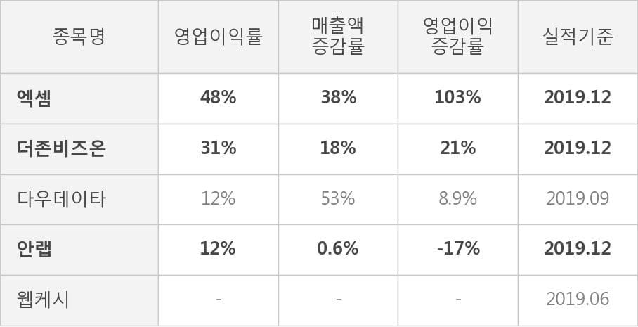 [잠정실적]엑셈, 작년 4Q 영업이익 급증 69.4억원... 전년동기比 103%↑ (연결)