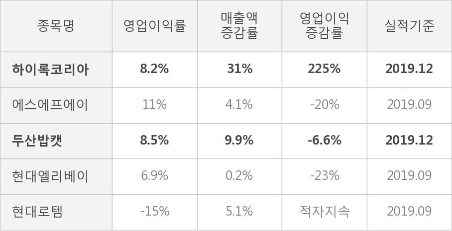 [잠정실적]하이록코리아, 작년 4Q 매출액 393억(+31%) 영업이익 32.2억(+225%) (연결)
