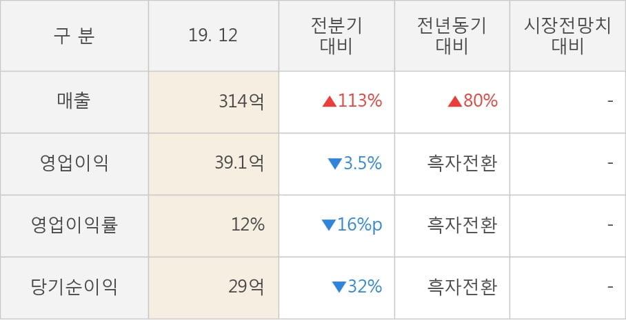 [잠정실적]기산텔레콤, 3년 중 최고 매출 달성, 영업이익은 직전 대비 -3.5%↓ (연결)