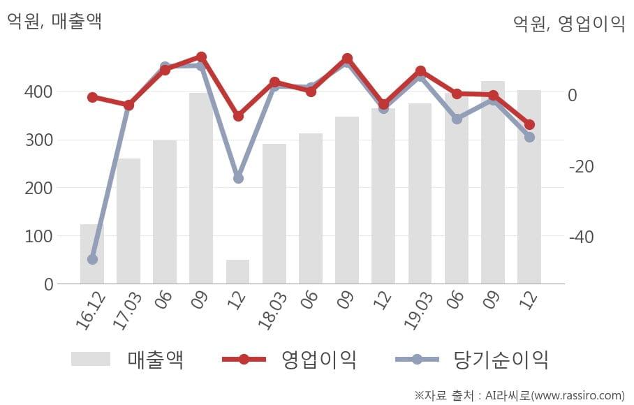 [잠정실적]지어소프트, 작년 4Q 영업이익 전년동기比 급감... -2.7억원 → -8.3억원 (연결)