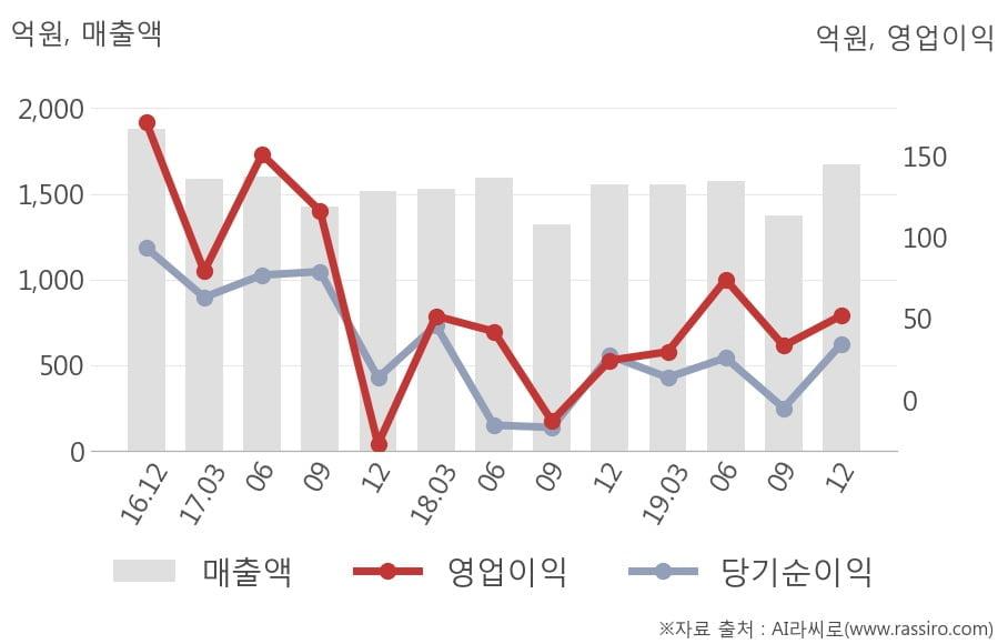 [잠정실적]핸즈코퍼레이션, 작년 4Q 매출액 1670억(+7.2%) 영업이익 52억(+114%) (연결)